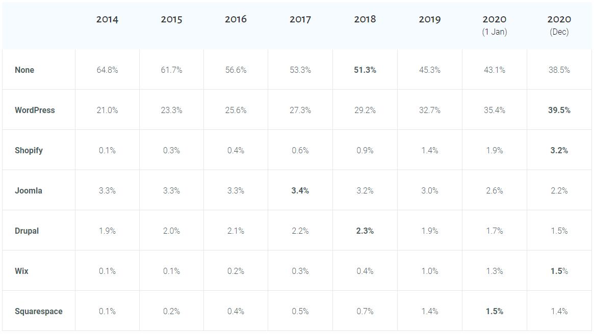 wordpress market share 2020
