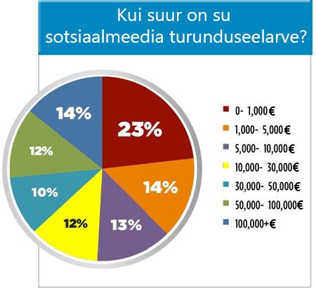 sotsiaalmeedia turunduse eelarve
